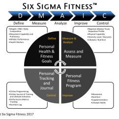 House Of Quality Six Sigma Diagram Star Delta Connection Wiring The Fitness Methodology Applied