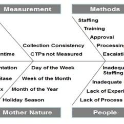 Cause And Effect Diagram Six Sigma 2002 Dodge Ram 1500 Wiring Dmaic Process Analyze Phase Data Door Analysis Fish Bone Ishikawa
