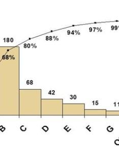 Six sigma dmaic process analyze phase data door analysis international institute also rh sixsigma