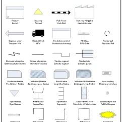 Minitab Pareto Diagram 2009 Ford Explorer Wiring Value Stream Mapping Symbols Excel