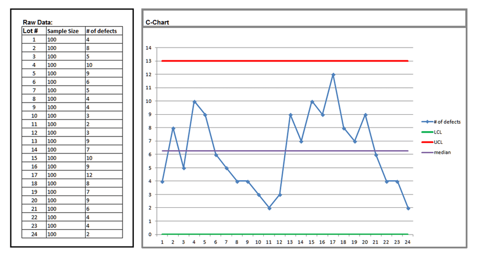 control chart also statistical process charts variation measurement rh sixsigmatrainingfree
