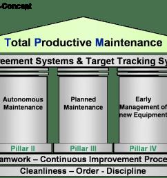 total productive maintenance tpm  [ 1441 x 795 Pixel ]