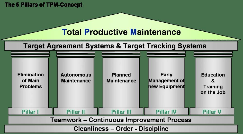 medium resolution of total productive maintenance tpm