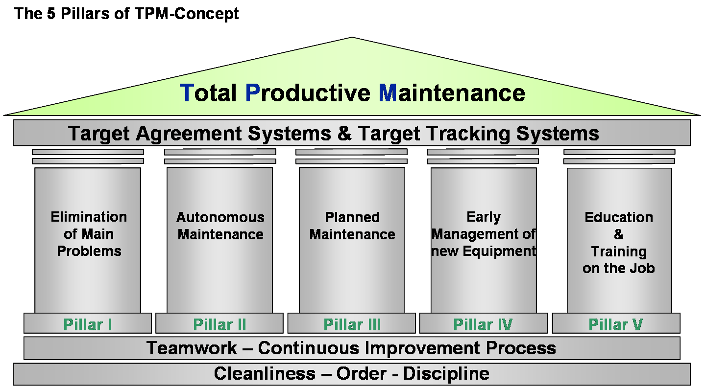 hight resolution of total productive maintenance tpm