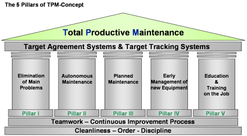 small resolution of total productive maintenance tpm