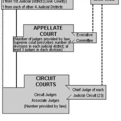 Judicial Branch Court System Diagram 24 Volt Trolling Motor Wiring Sixth Circuit Of Illinois