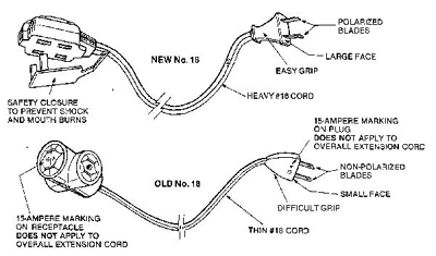 Extension Cord Plug Wiring Diagram Extension Cord Splice