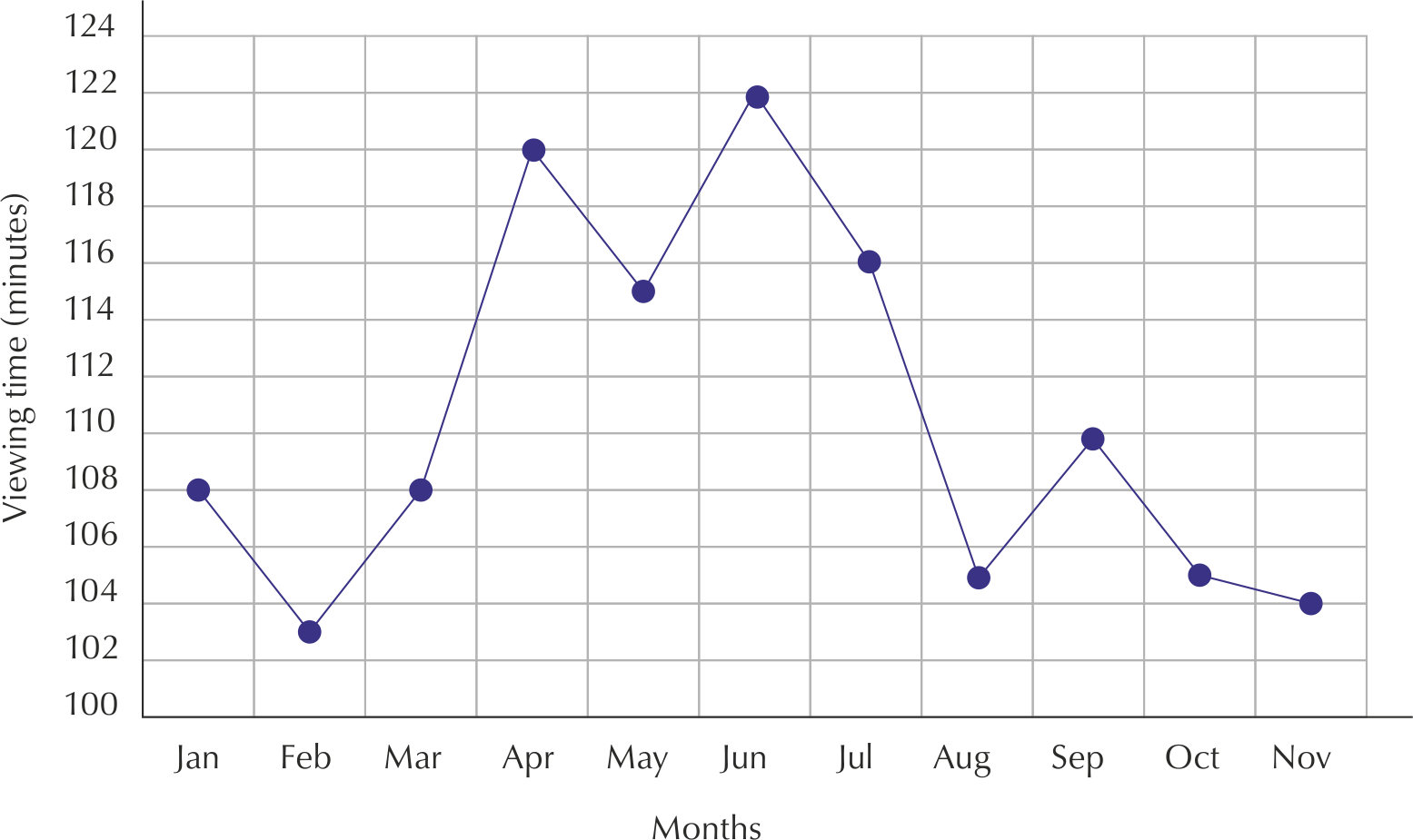 hight resolution of you can see that jabu s viewing time increases in april and again in june and slightly in september perhaps due to school holidays