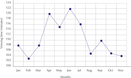 small resolution of you can see that jabu s viewing time increases in april and again in june and slightly in september perhaps due to school holidays