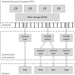 Mainframe Architecture Diagram Dual Wiring Car Stereo Sjaaklaan Nl It Infrastructure Blog 2015 09 Jpg