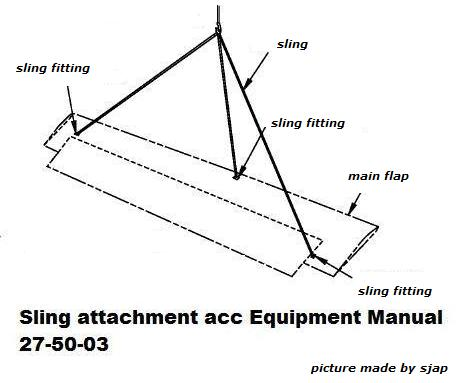 Outboard flap assy sling installation attachment points, a