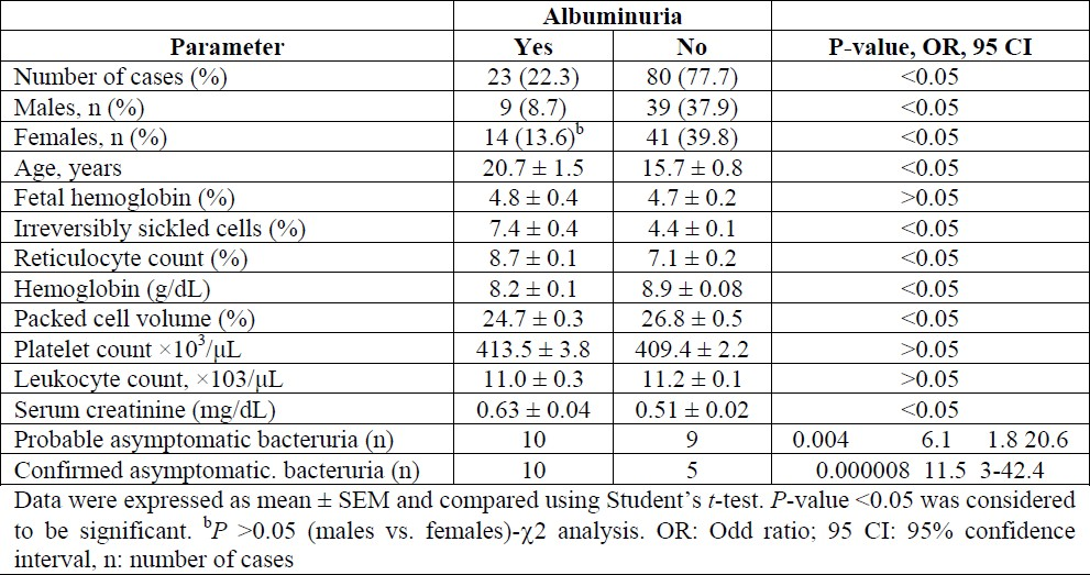 Evaluation of microalbuminuria in relation to asymptomatic