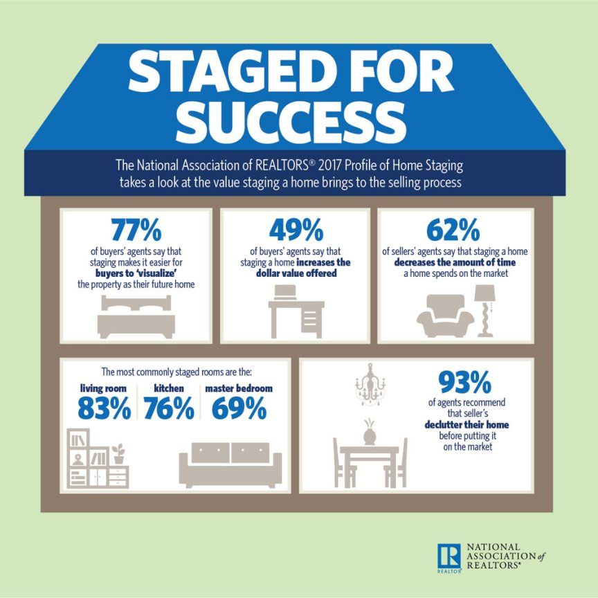 SJL Interiors | Staged for Success | 2017 NAR Profile