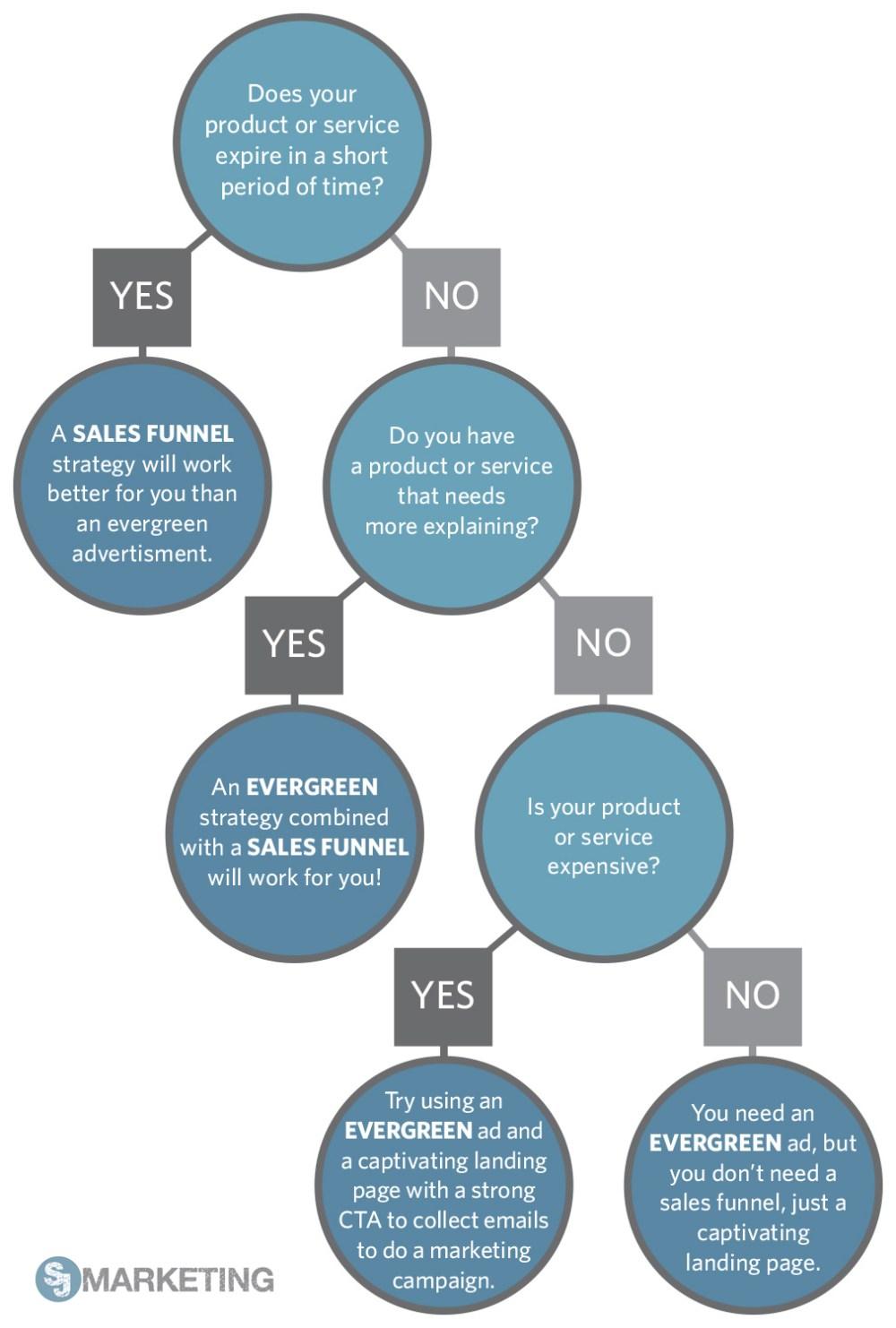medium resolution of evergreen facebook ad flow chart