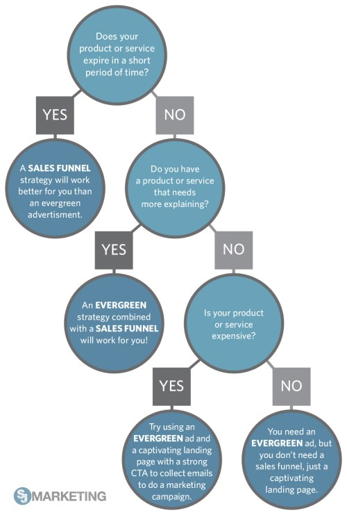 small resolution of evergreen facebook ad flow chart