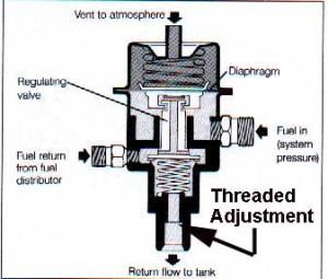Cutaway diagram of the pressure regulator, showing the
