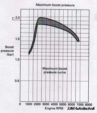 The actual boost output will vary depending on the air