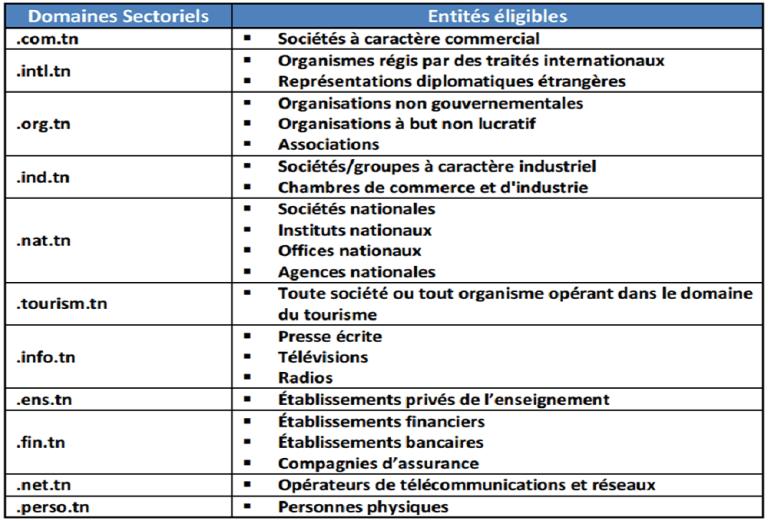 Hebergement web Tunisie