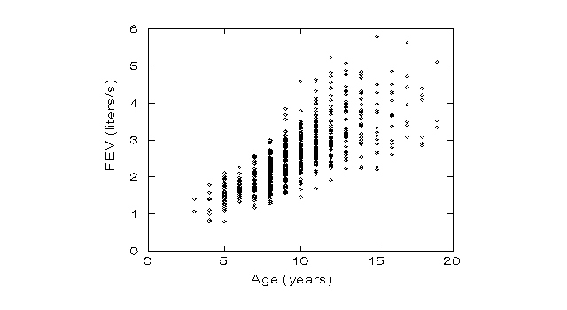 Data Analysis w/Epi Info (c) B. Gerstman