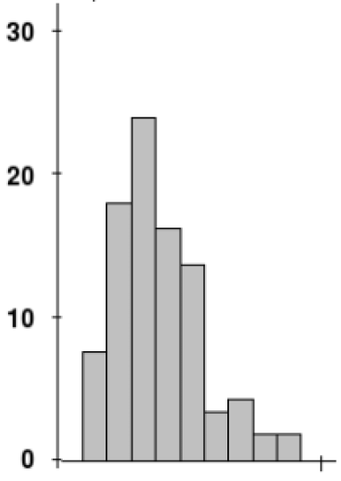 Example of a right skewed distribution.