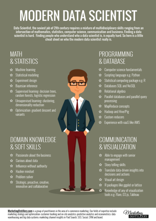 A great inforgraphic demonstrating the variety of skills required