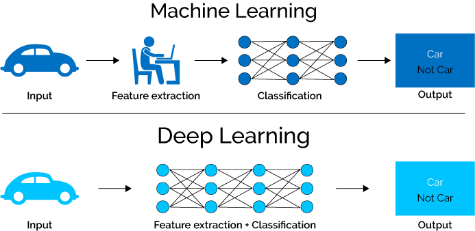 deep learning feature extraction