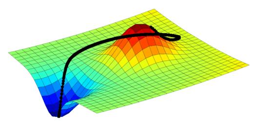 genetic algorithms and gradient descent