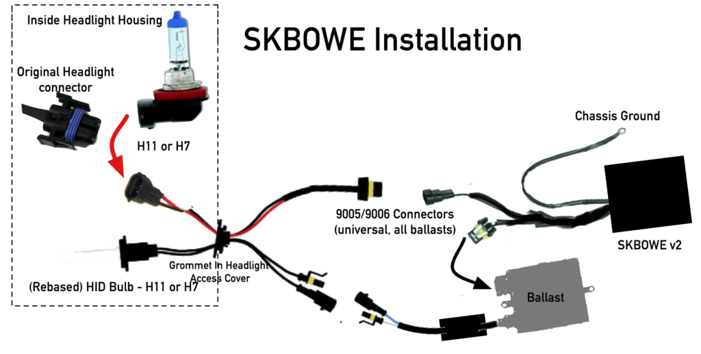 SKBOWE install is plug-and-play: