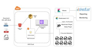 How to Combine Text Analytics and Search using AWS Comprehend and Elasticsearch 60 Skedler