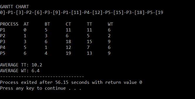 Round Robin Scheduling Algo In C Source Code Gantt Chart
