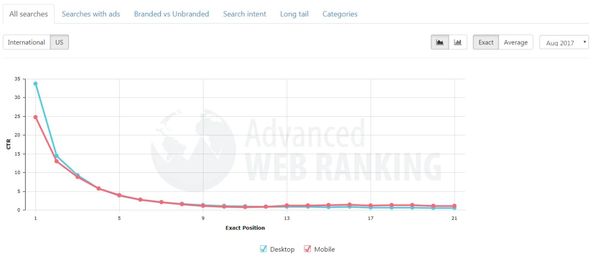 position-vs-ctr-on-google-first-page