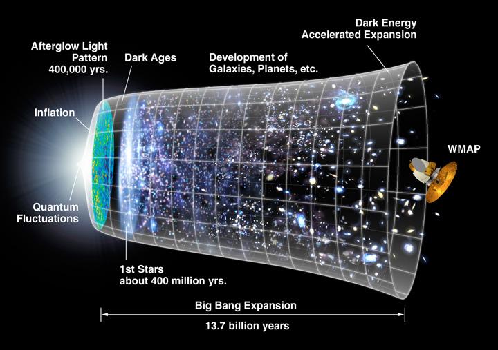 Universum life wszechświat życie
