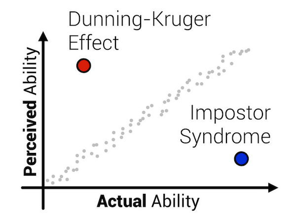 Impostor syndrome vs Dunning–Kruger, how does that work