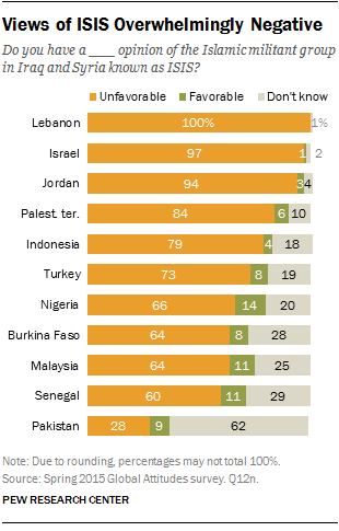 ISIS poll