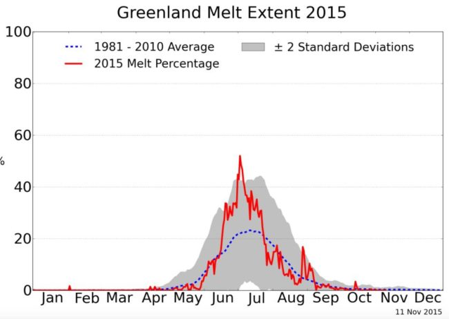 Melting Ice on the Greenland_Ice_Sheet_Today___Surface_Melt_Data_presented_by_NSIDC