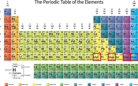 Four New Elements Skeptical Science