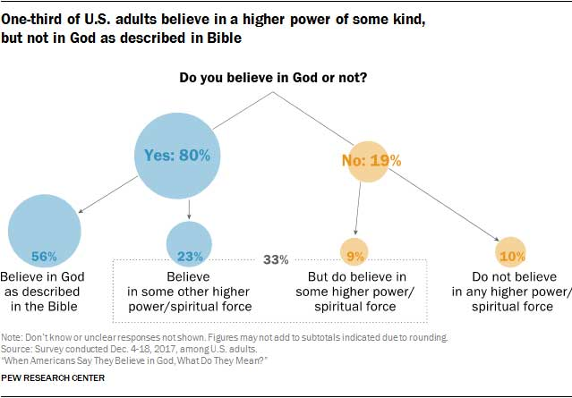 belief in god