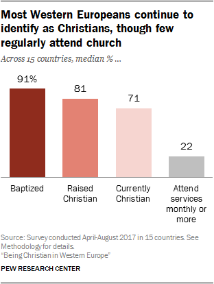 US Nones are more religious than many European Christians
