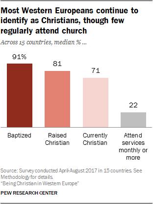 european christians