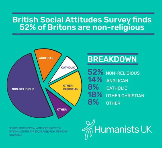 belief in the UK