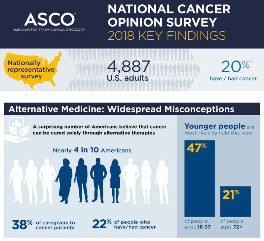 Cancer Survey – Many people believe quackery works