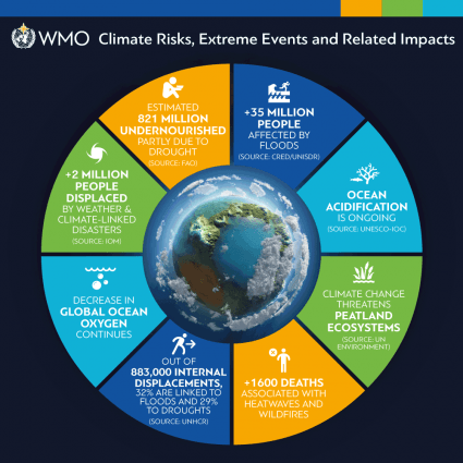 WMO State of the Planet