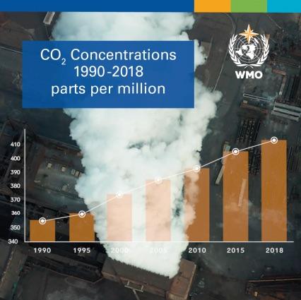 WMO Greenhouse gas emissions