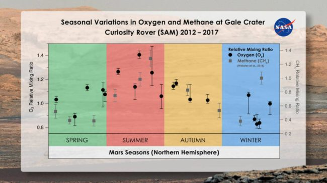 seasonal variations of Oxygen and Methane on MARS
