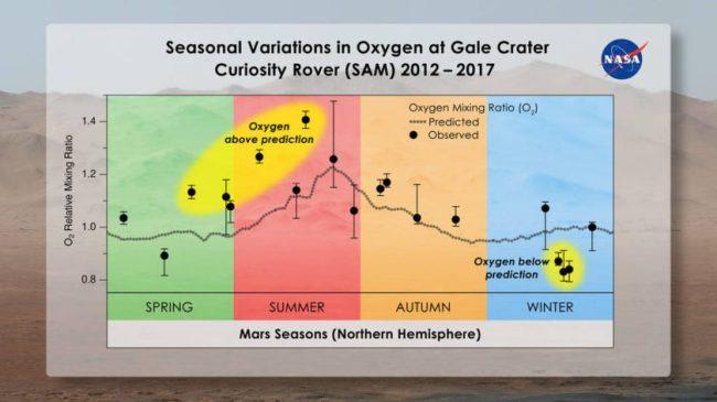 seasonal variations of Oxygen on MARS