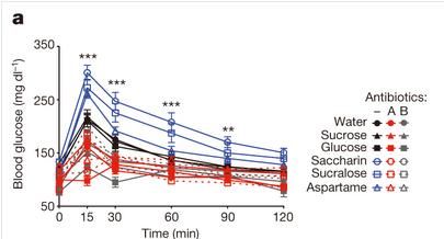 artificial-sweetener-obesity-01