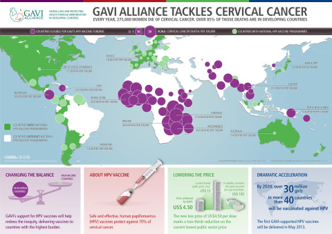 HPV-vaccine-infographic-GAVI