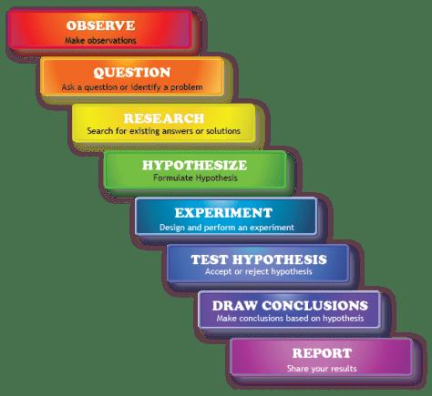 science denier indicators