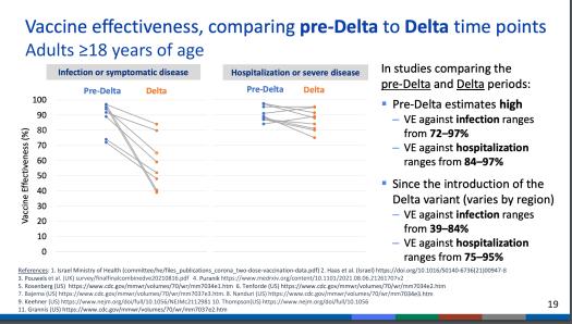 vaccine effectiveness Delta variant