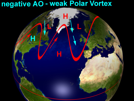 Arctic Oscillation - negative